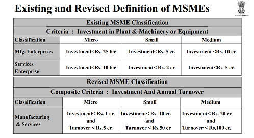 existing and revised definition of msmes